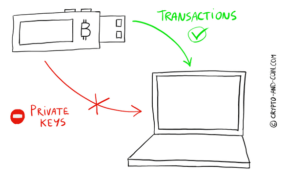 Private keys can't leave the hardware wallet. Transactions can!
