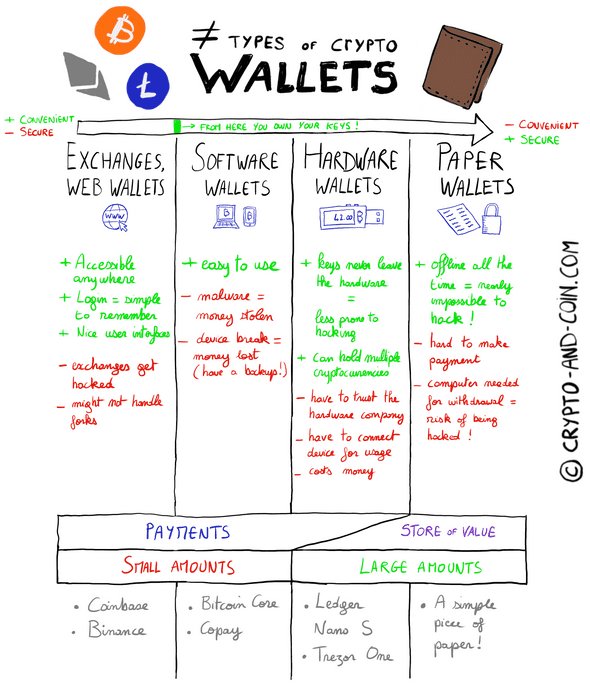 Sketchnote of different types of bitcoin and cryptocurrencies wallets